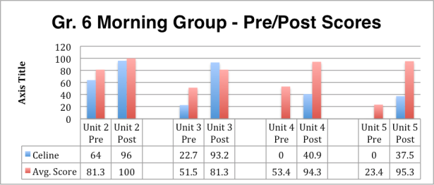 gr-6-morning-scores